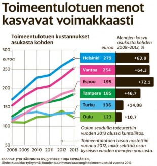toimeentulotuen-menot-kasvavat-rajusti-helsingissa
