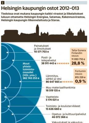 helsingin-kaupungin-ostot-2012-13