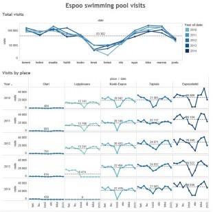 visualisointi-espoon-uimahallien-kavijamaarista