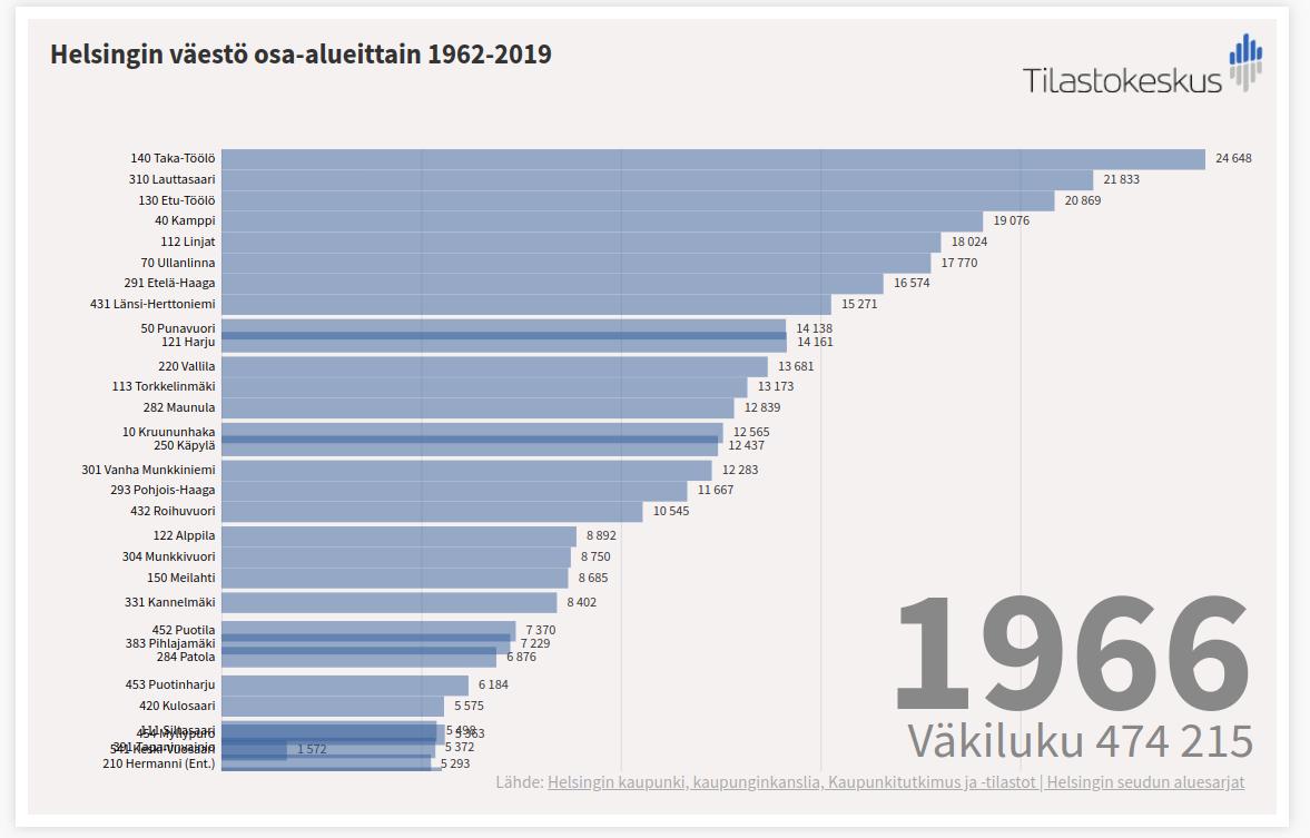 helsingin-vaesto-osa-alueittain-1962-2019