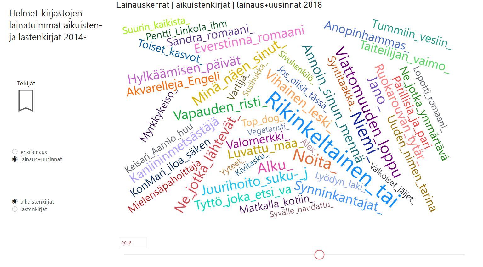 helmet-kirjastojen-lainatuimmat-aikuisten-ja-lastenkirjat-2014