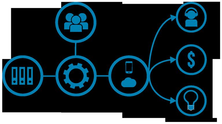 Rajapinnan eli API:n toiminta: rajapinnan kautta voi lukea tietoa taustajärjestelmästä mobiili- ja verkkosovelluksiin, jota loppukäyttäjät käyttävät.