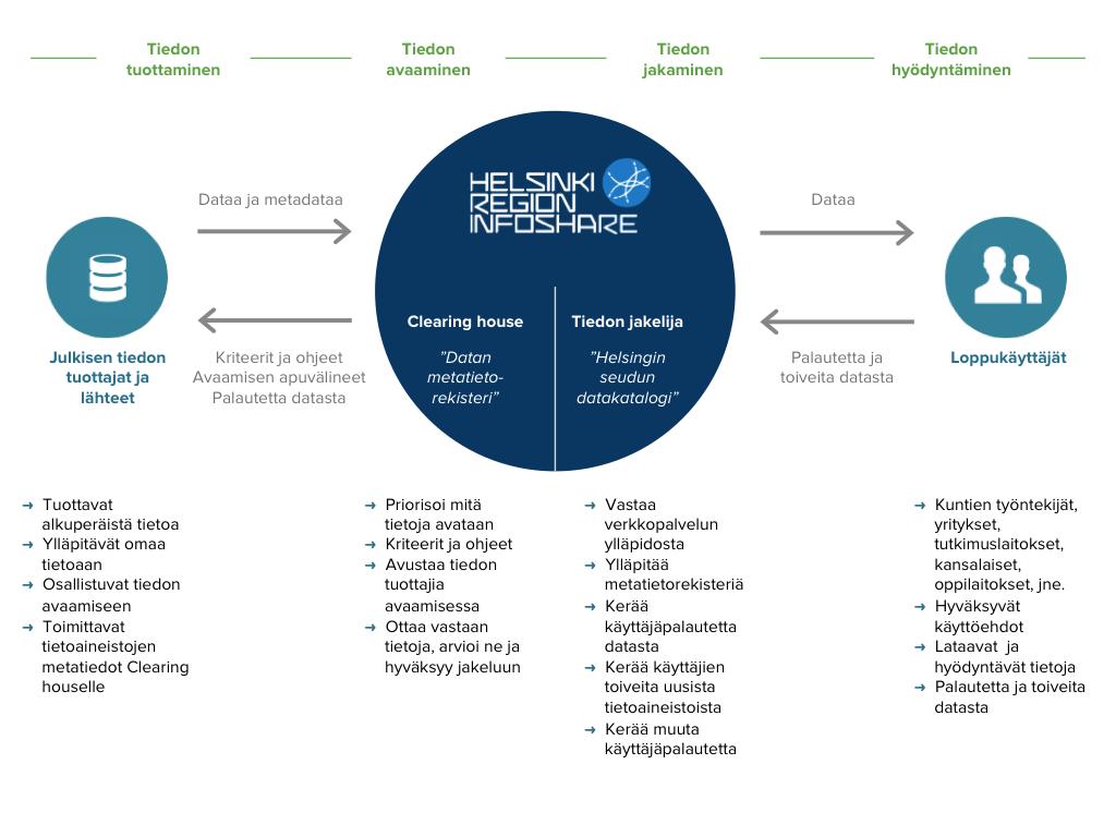 HRI:n toimintamallin keskeiset osa-alueet: tiedon tuottaminen, avaaminen, jakaminen ja hyödyntäminen.