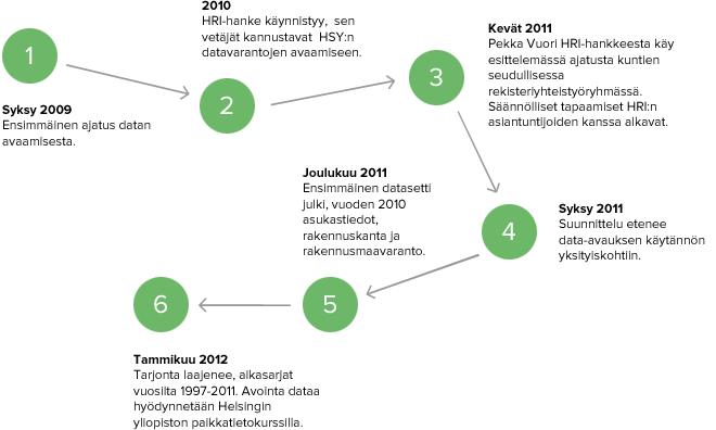 Syksy 2009: Ensimmäinen ajatus datan avaamisesta. 2010: HRI käynnistyy, sen vetäjät kannustavat HSY:tä datan avaamiseen. Kevät 2011: Säännölliset tapaamiset HRI:n kanssa alkavat. Syksy 2011: Suunnittelu etenee data-avauksen käytännön yksityiskohtiin. Joulukuu 2011: Ensimmäiset datat julki. Tammikuu 2012: Tarjonta laajenee vanhemmilla aikasarjoilla. Dataa käytetään Helsingin yliopiston paikkatietokurssilla.