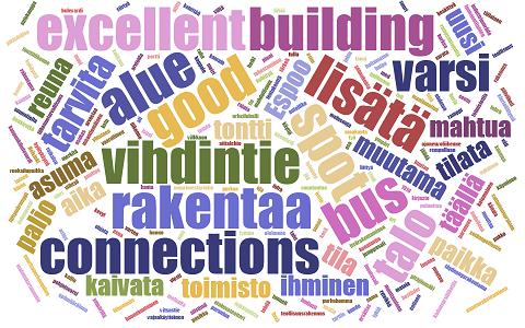 Mistä Helsingin kaupunginosissa puhutaan? -sanapilvi
