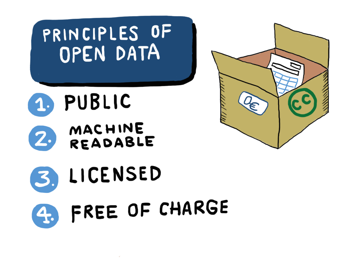 Principles of open data: public information, machine readable, licensed and free of charge.