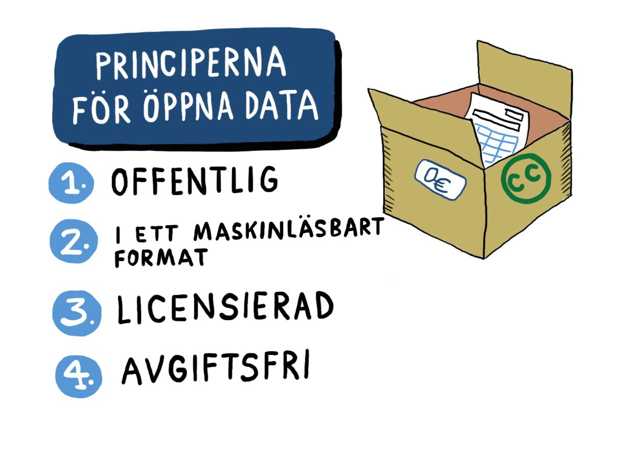 Principerna för öppna data: offentlig, i ett maskinläsbart format, licencierad och avgiftsfri.