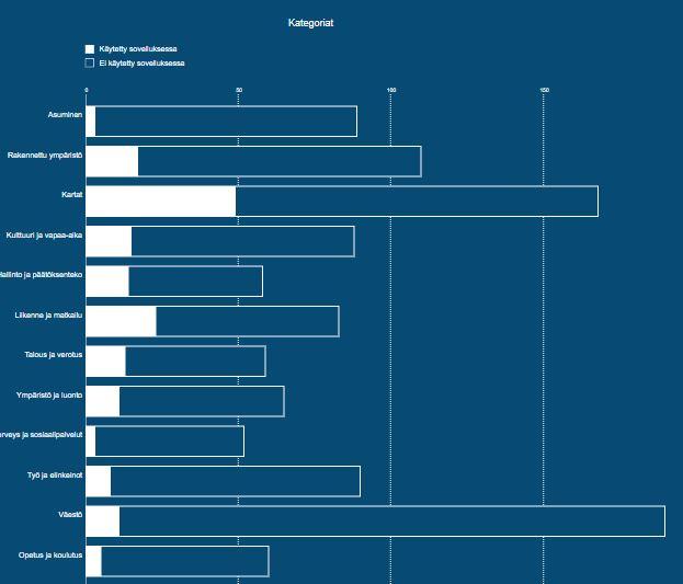 Mest populärä materialet i HRI handlar om befolkning och kartor. Kartorna änvands mest i applikationerna.