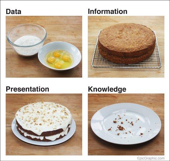 Kakkuvertauksessa data on raaka-aineita, esim. munia ja jauhoja, informaatio uunista tullut kakku, esitystapa koristeltu kakku ja tieto syöty kakku.