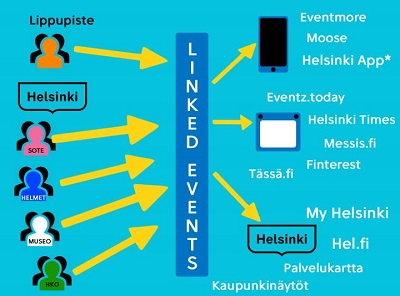 In Linked Events, the event data is saved in one system in the same format. The data is easily obtainable through the open API and freely usable in different kinds of applications, including those created by people from outside the City.