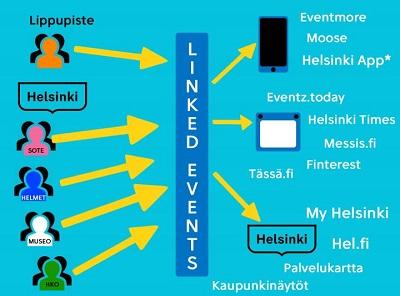 Linked Eventsissä tapahtumatiedot tallennetaan yhteen järjestelmään samassa muodossa. Data on rajapinnan kautta helposti ja vapaasti käytettävissä erilaisissa kaupungin ulkopuolistenkin laatimissa sovelluksissa.