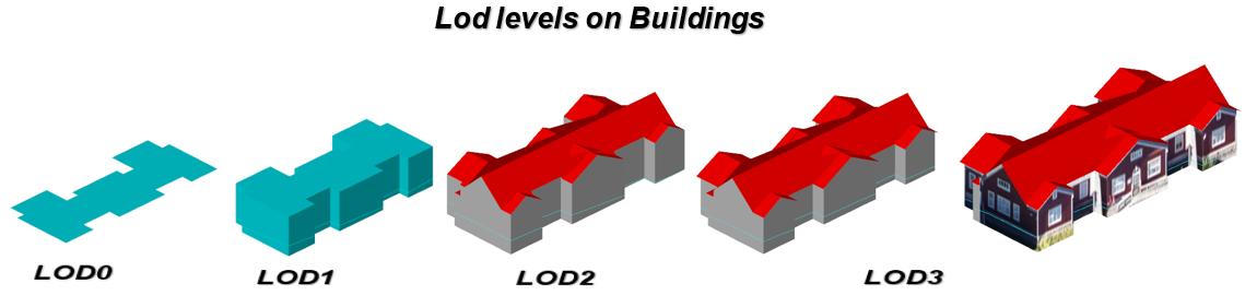 Tarkkuustasot LOD0-LOD3