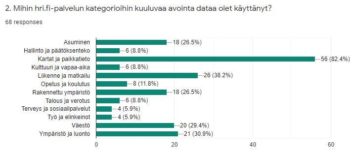 82 % vastaajista kertoo käyttävänsä karttoja ja paikkatietoa. Seuraavaksi eniten käytetään liikenteeseen ja matkailuun liittyvää dataa (38 %), ympäristö ja luonto -aiheisia datoja (31 %) sekä väestödataa (29 %). Sekä rakennettuun ympäristöön että asumiseen liittyviä datoja käyttää 27 % vastaajista.