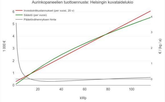 Kuvaaja aurinkopaneelien tuottoennusteesta Helsingin kuvataidelukiossa.