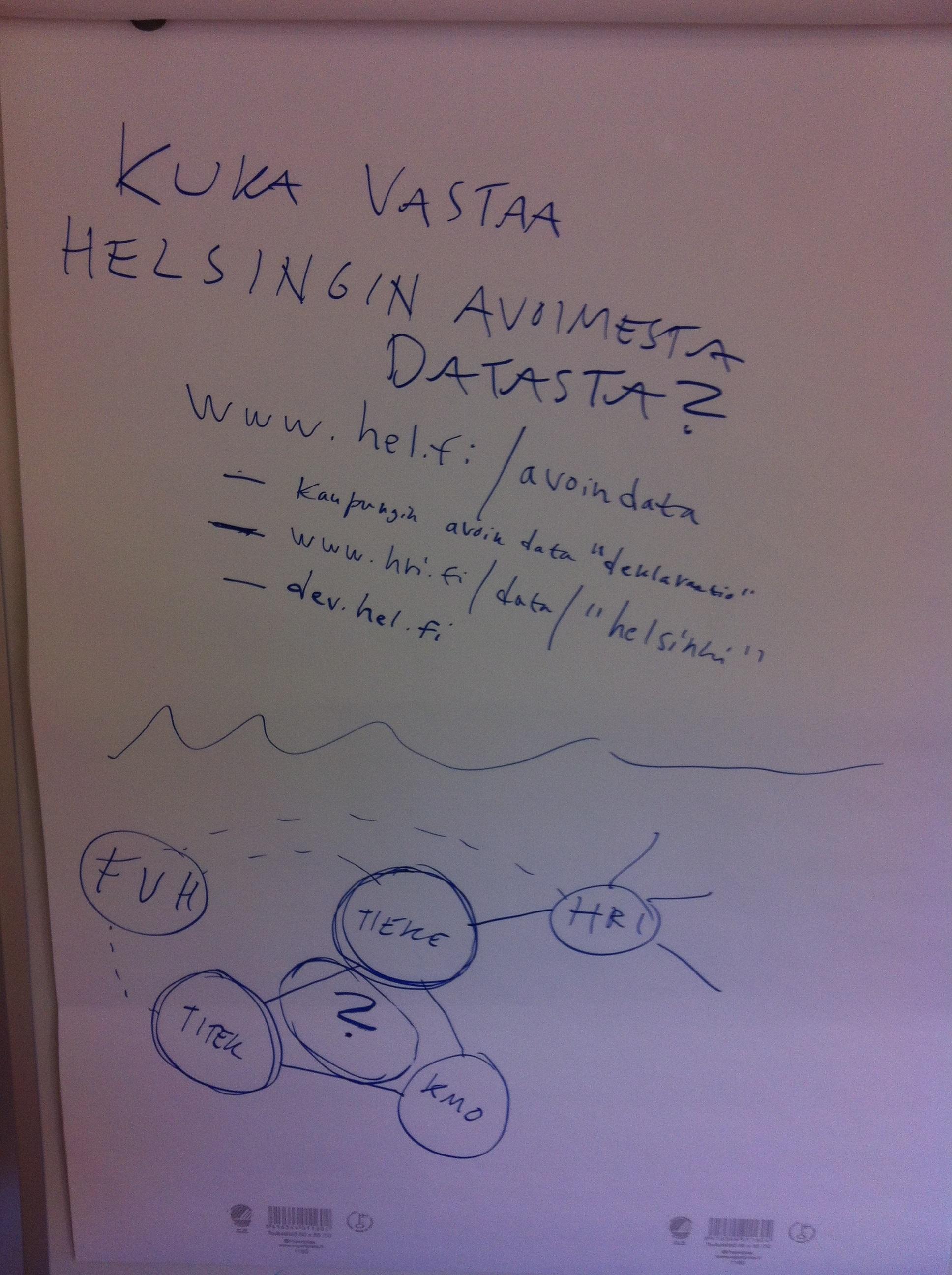 Muistiinpanoja kevään 2013 suunnitelmista - kuka vastaa Helsingin avoimesta datasta.