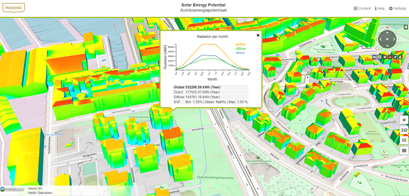 Sun energy potential of building surfaces varies and the variation can be modelled with the help of digital twins.