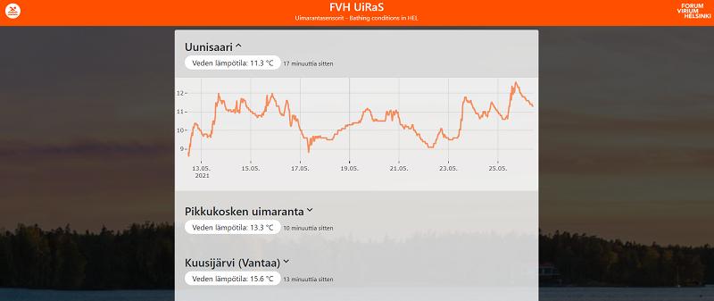 Kuvakaappaus Uiras-verkkosivusta. Sivulta voi käydä tarkastamassa uimaveden lämpötilan useissa kohteissa Helsingissä, Vantaalla ja Espoossa.