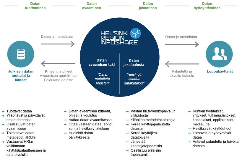 HRI:n toimintamallin keskeiset osa-alueet: datan tuottaminen, avaaminen, jakaminen ja hyödyntäminen.
